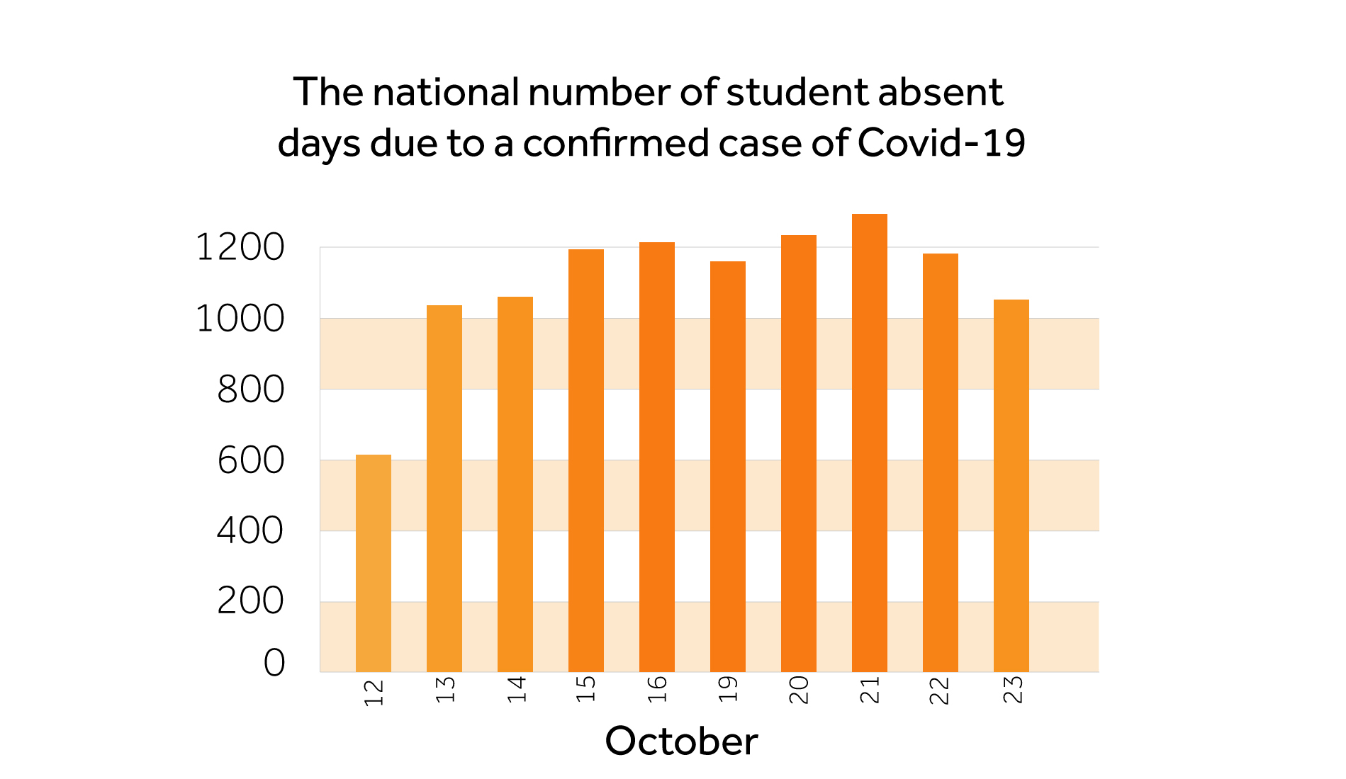 Covid absences in colleges