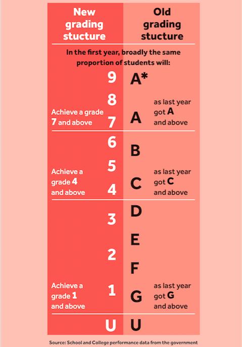 GCSE table grades 9-1 explained