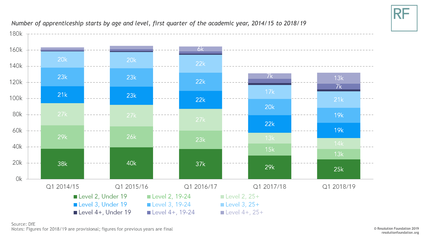 A bar chart showing the number of apprenticeship starts by age and level in Q1 from 2014-15 to 2017-18