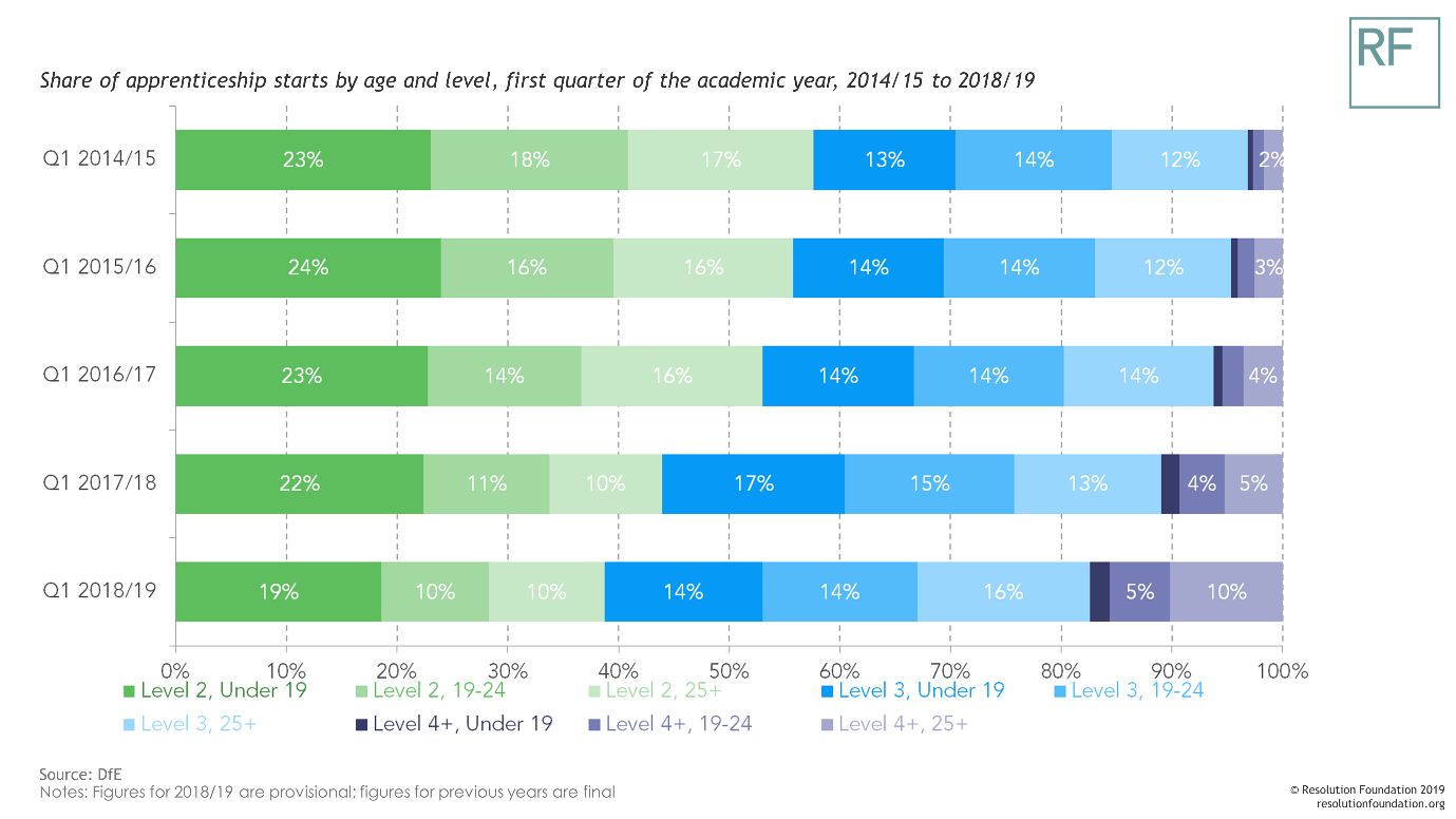 A chart showing the share of apprenticeship starts by age and level in 2017-18