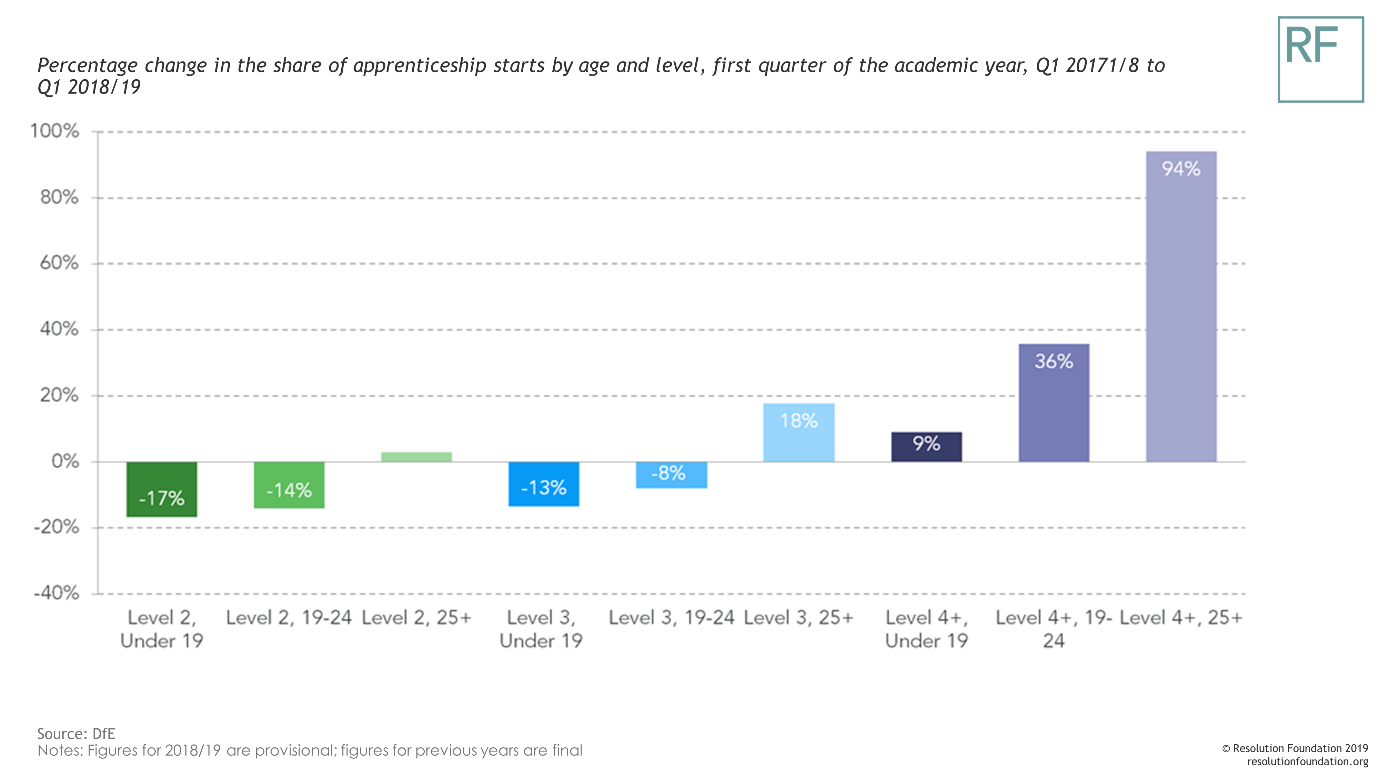A graph showing the percentage change in the share of apprenticeship starts by age and level