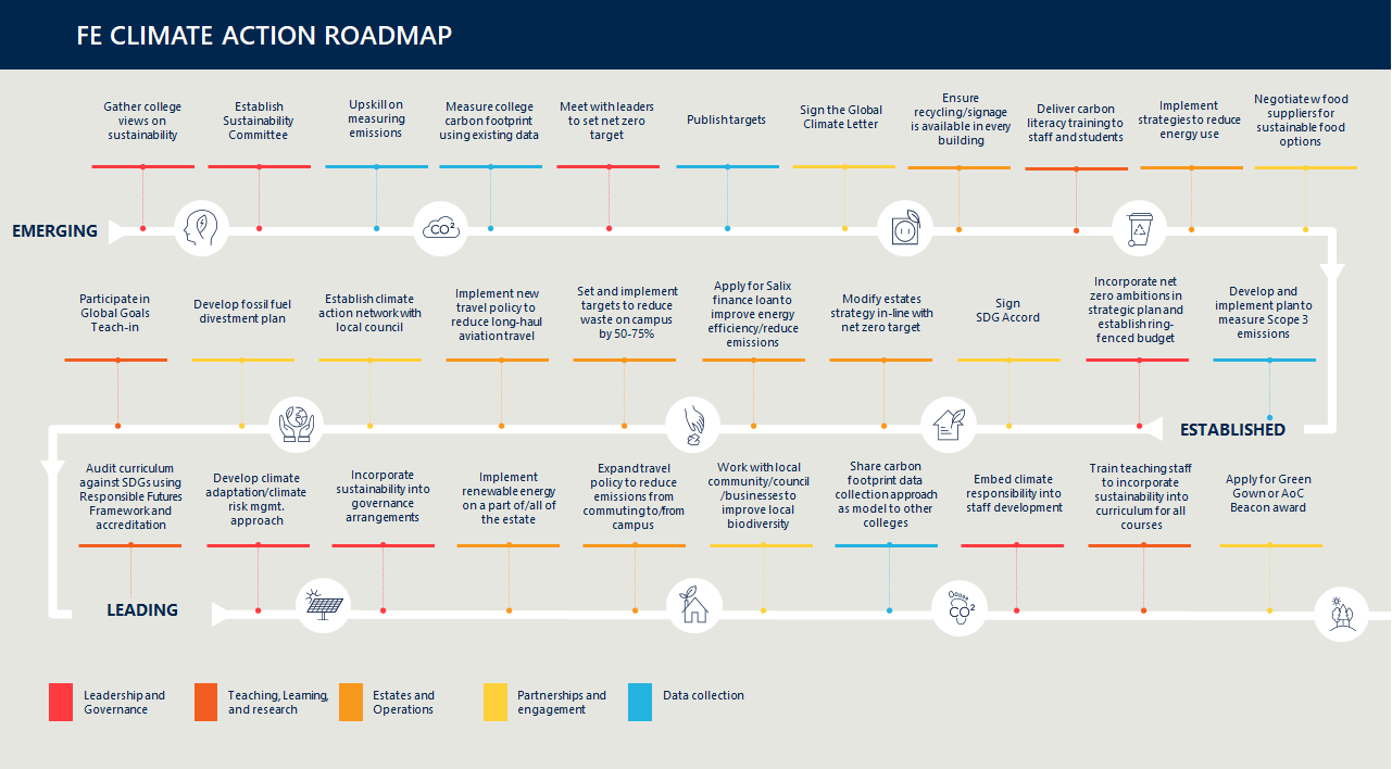 Climate action road map