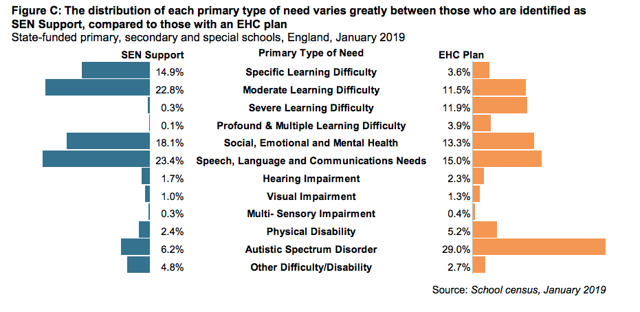 DfE graph showing prevalence of different SEND needs