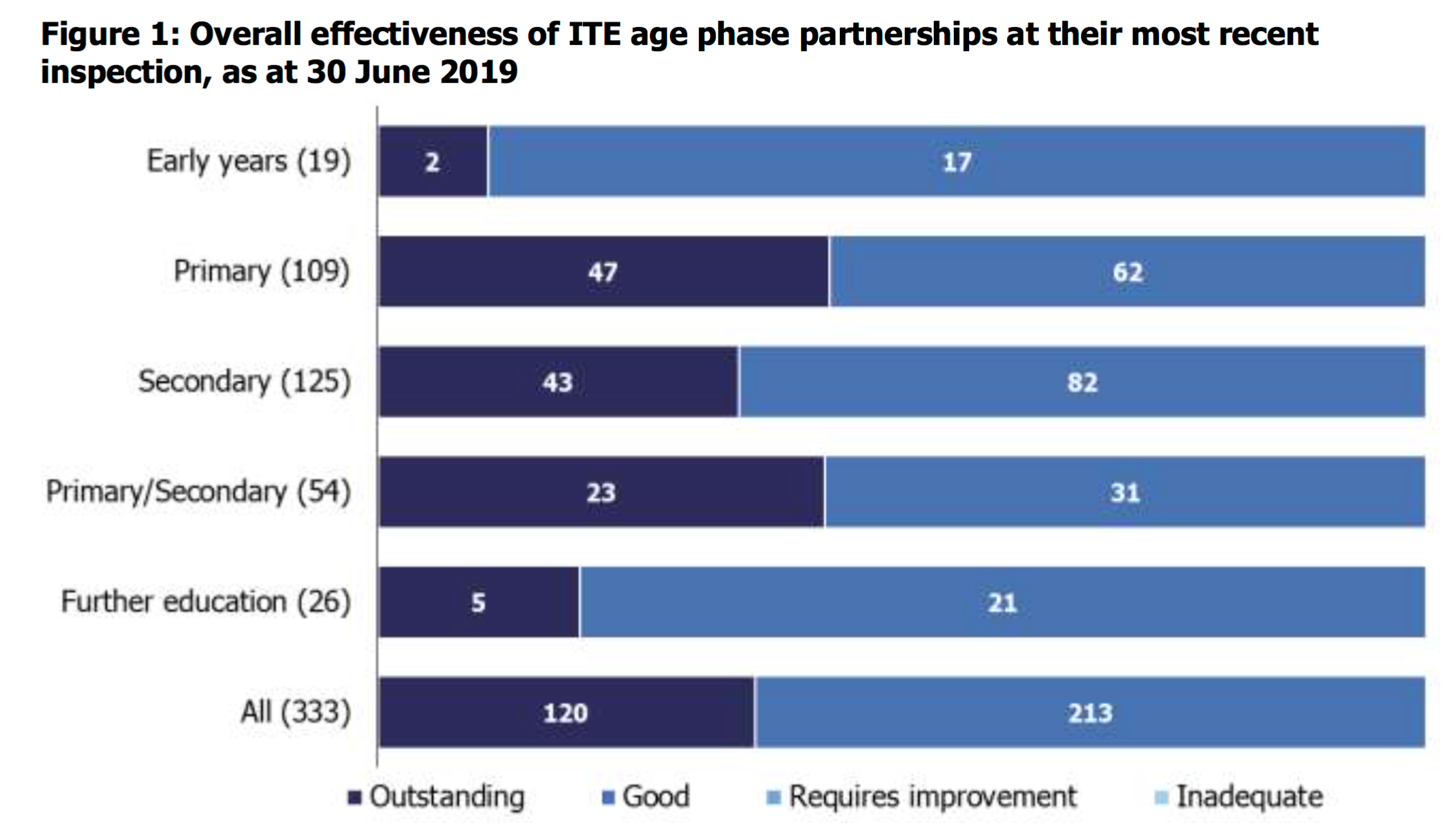 Ofsted's new figures on initial teacher education providers