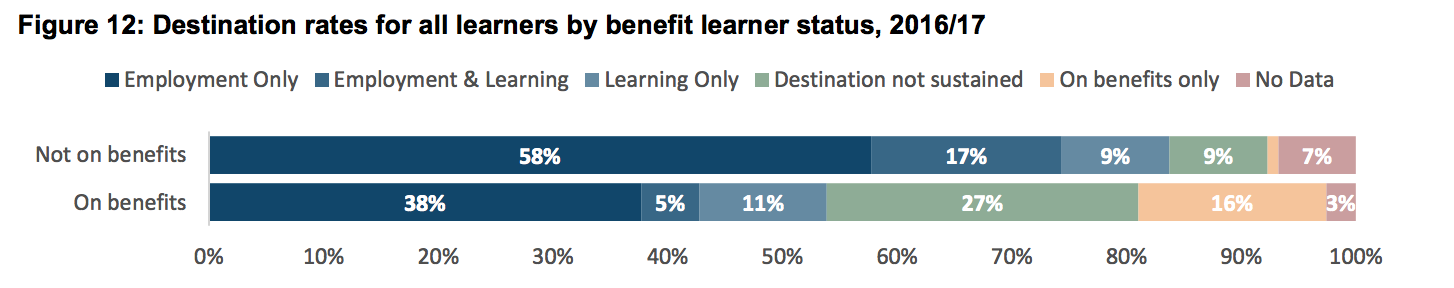 Learners on benefits