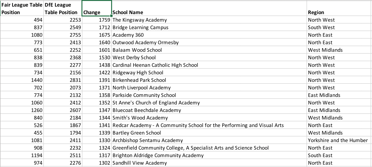 The schools which climbed the highest in the Fair Secondary School Index.