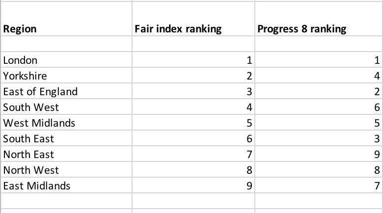 Table showing change of rankings of school by region under the new Fair Secondary School Index .