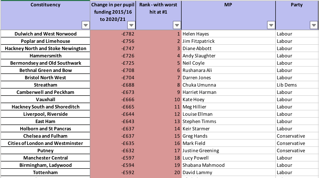 A new league table ranks constituencies by the scale of real terms school funding cuts they have faced.