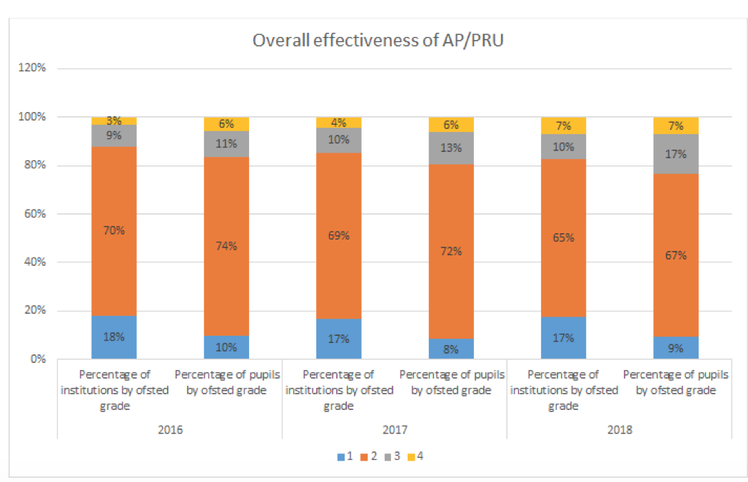Figures from CfEY raise concerns about the number of pupils in alternative provision rated less than good.
