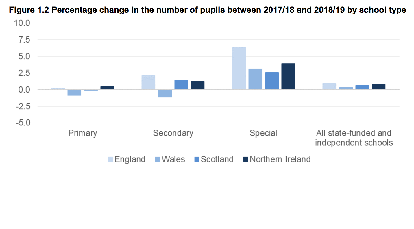 New DfE tables show increase in SEND school population