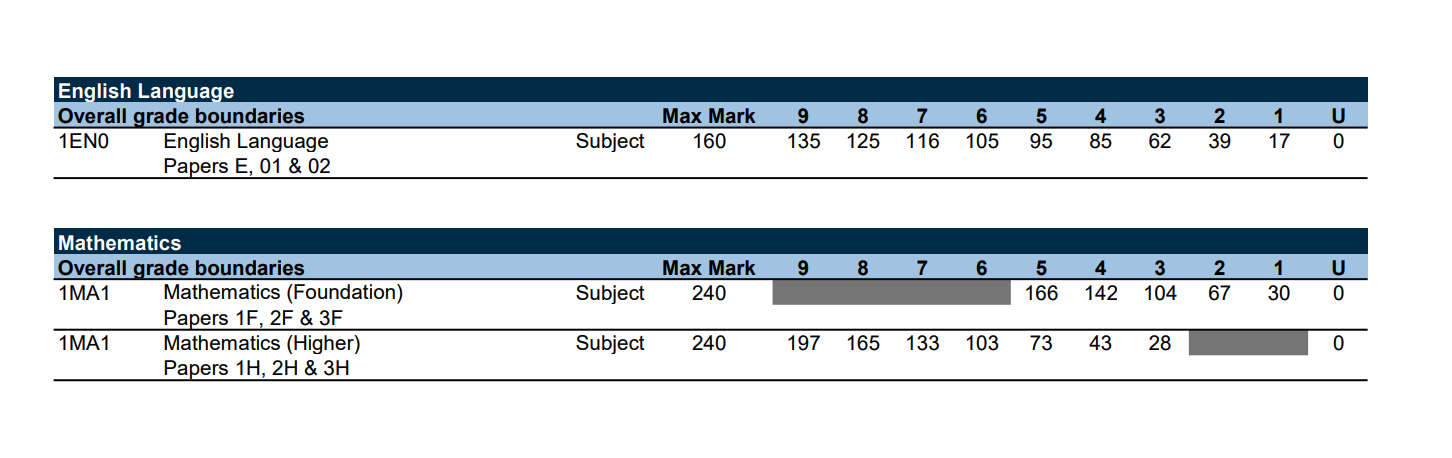 Edexcel GCSE resit grade boundaries November 2019