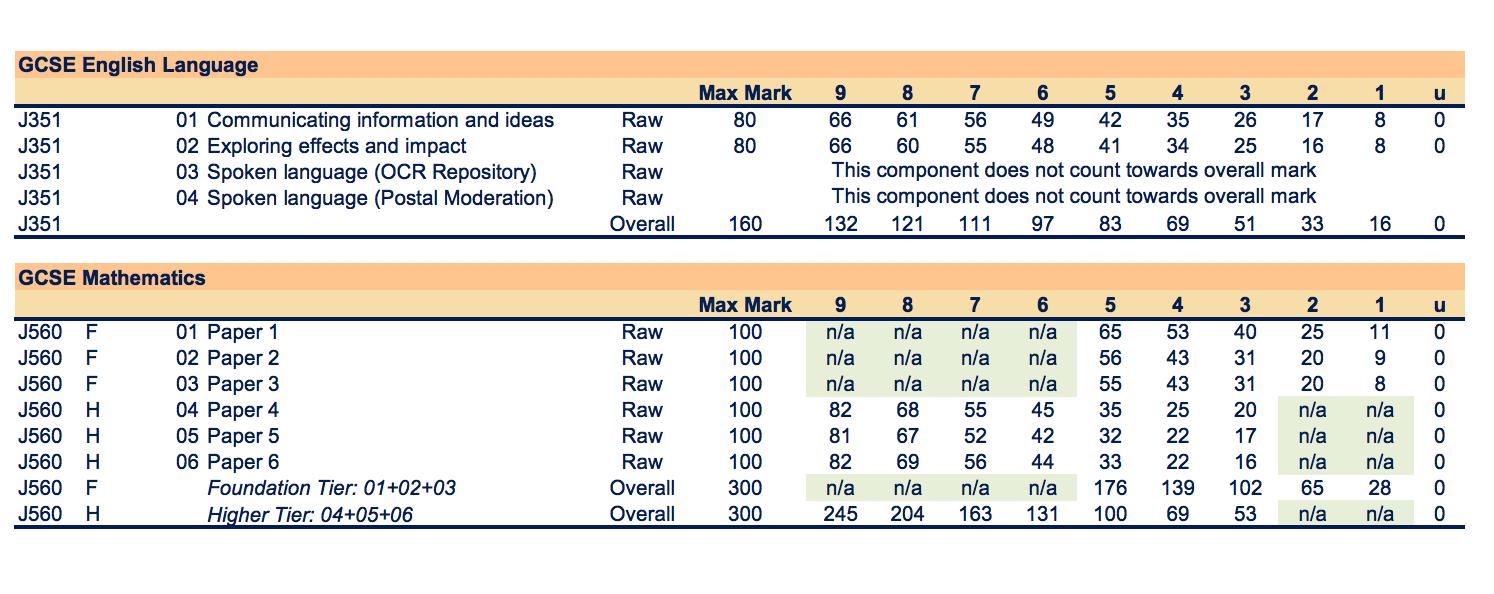 OCR grade boundary