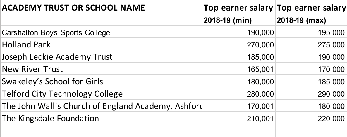Table showing single academy trusts who are still paying more than £150,000.