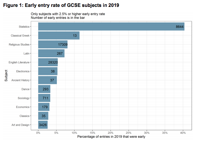 GCSE early entry subjects