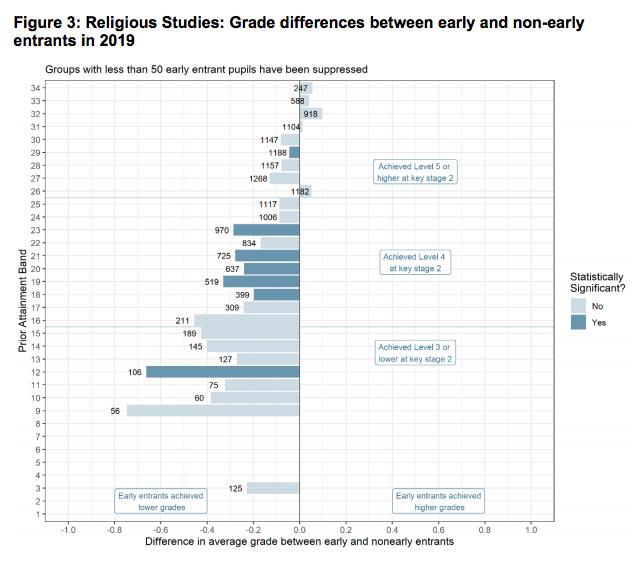 religious studies early entries