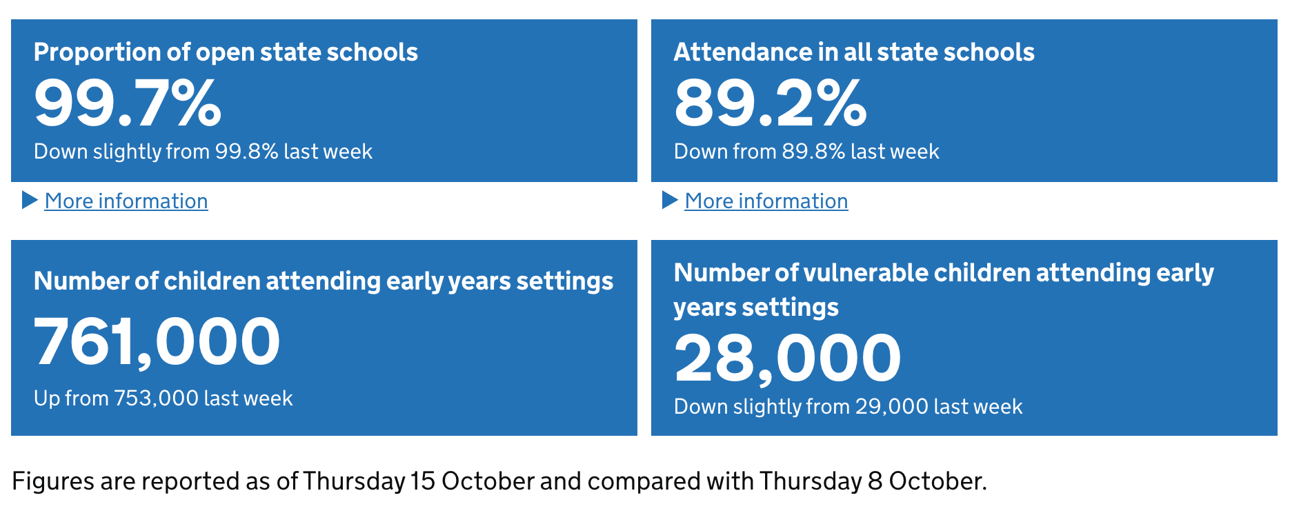 The latest figures for Covid-19 absence in schools have been published.
