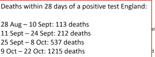 Figures showing the rising number of deaths from Covid-19.