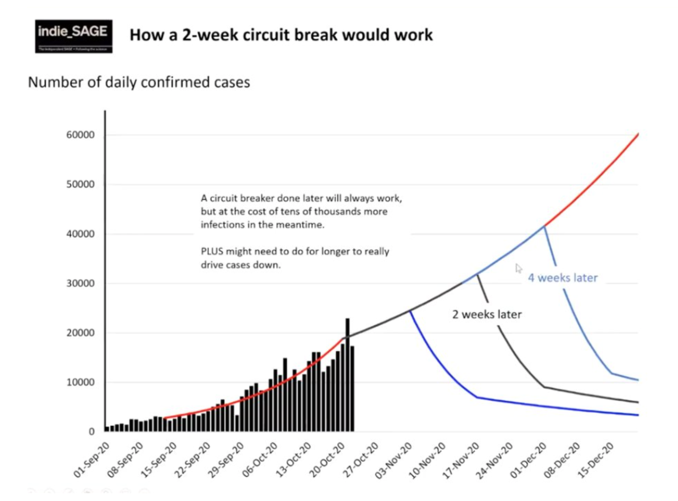 A graph presented by the Independent Sage group demonstrating the potential impact of a circuit breaker lockdown.