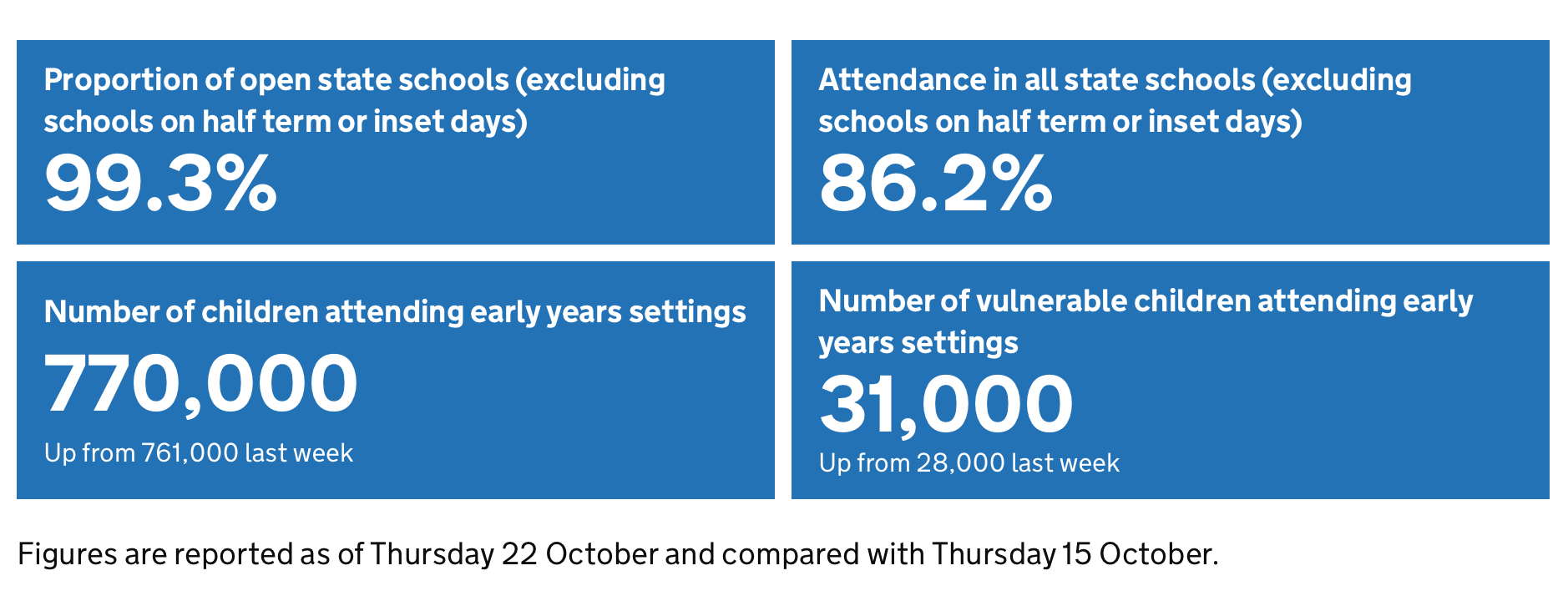 Latest DfE attendance figures.