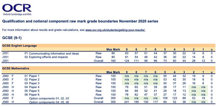 OCR grade boundaries