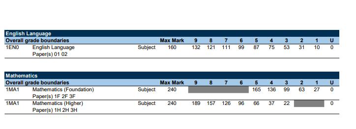 Edexcel grade boundaries