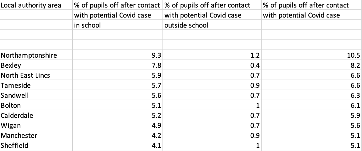 Figures showing proportion of pupils self isolating because of Covid-19