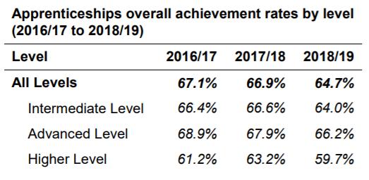 Apprenticeship achievement rates