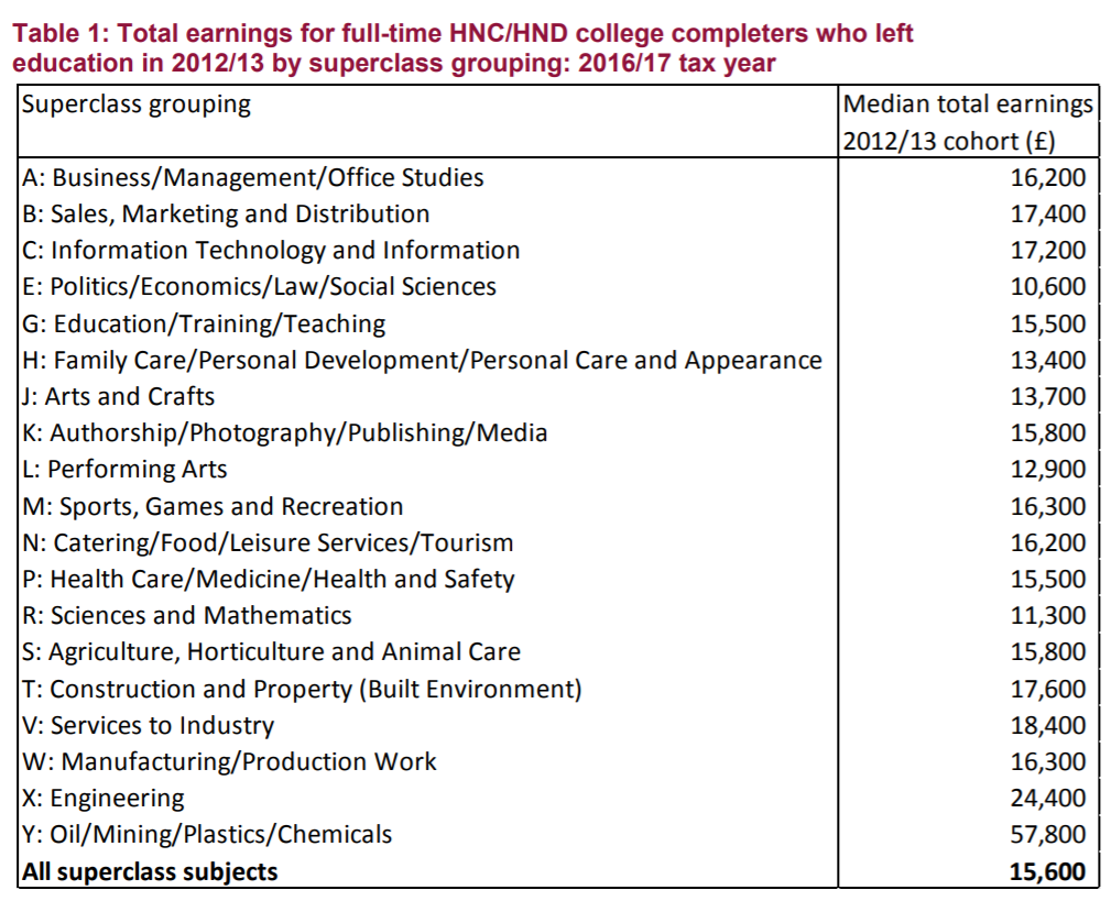 HND/C subject groups and their associated median pay three years later