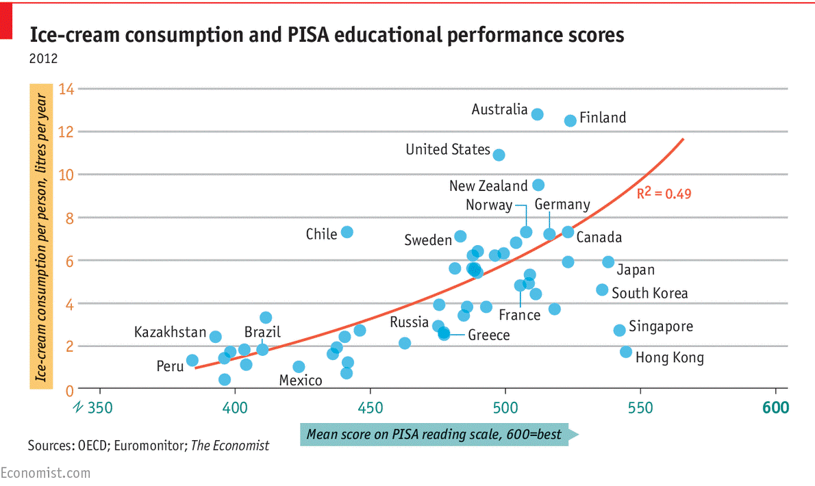 ice cream and pisa results