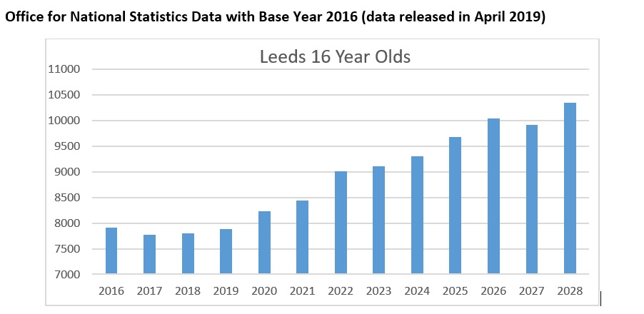 Office for National Statistics Data with Base Year 2016 (data released in April 2019)
