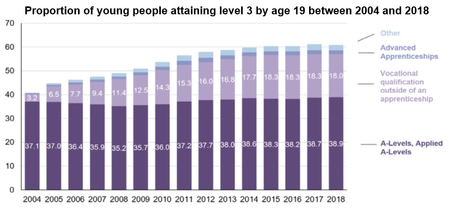 Proportion of young people attaining level 3 by age 19 between 2004 and 2018