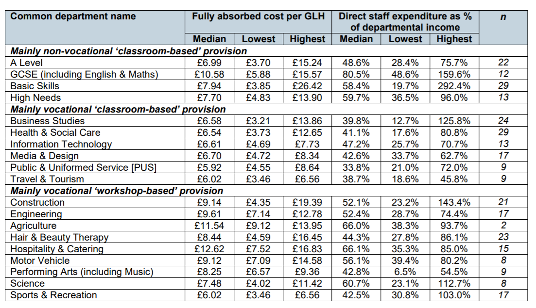 The cost of provision per learner GLH