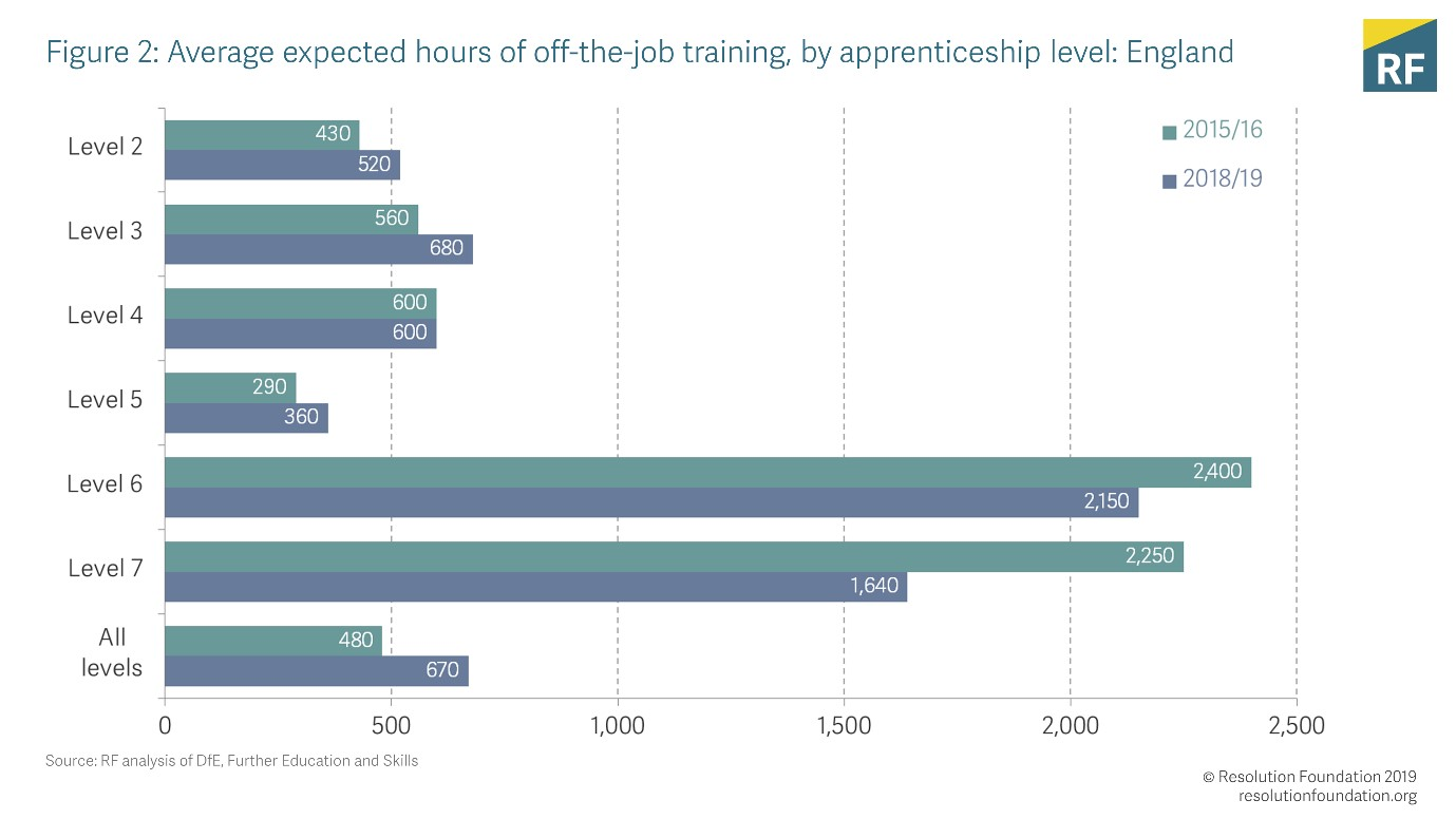 what do the latest apprenticeship stats tell us?
