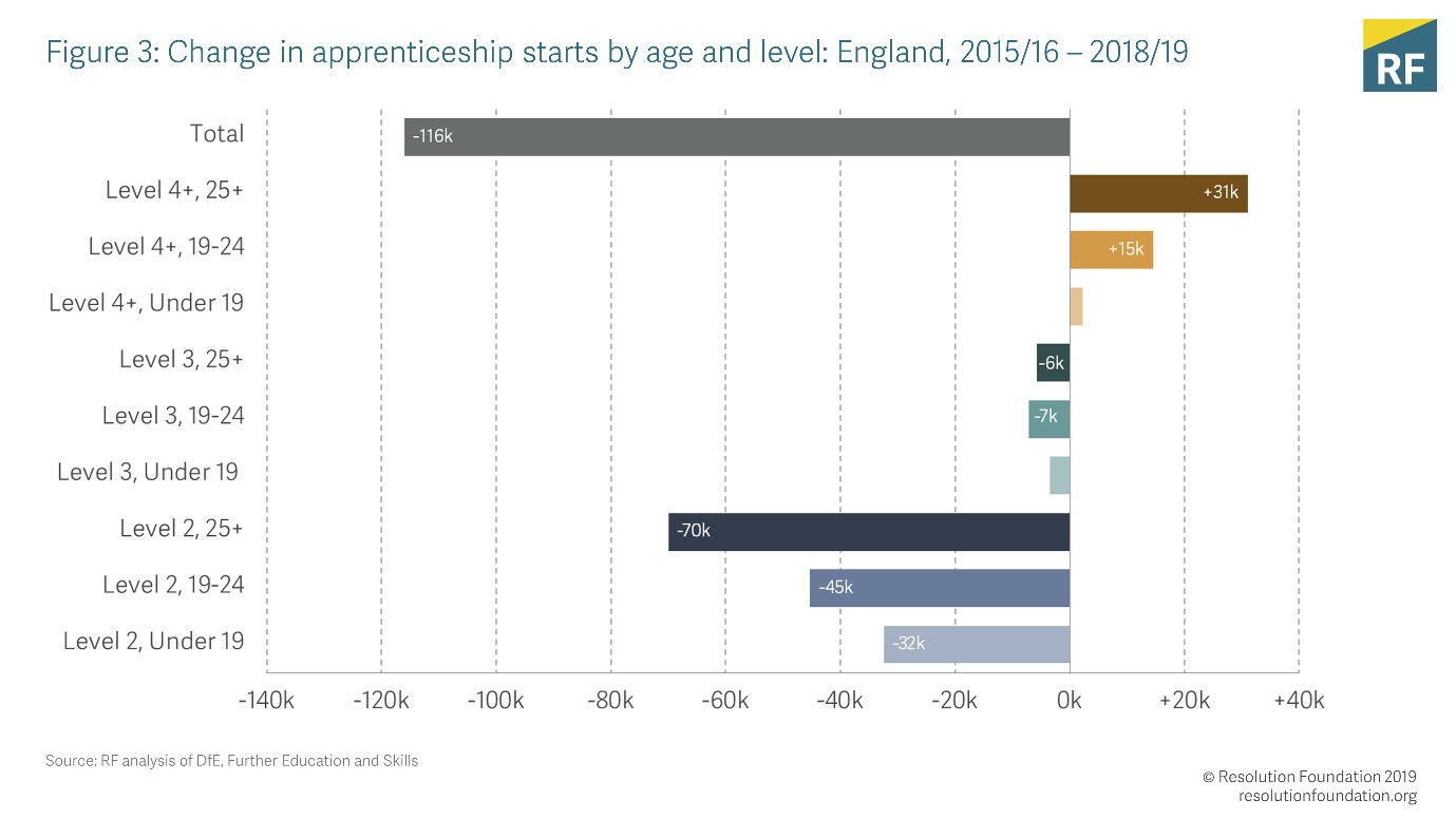What do the latest apprenticeship figures tell us?