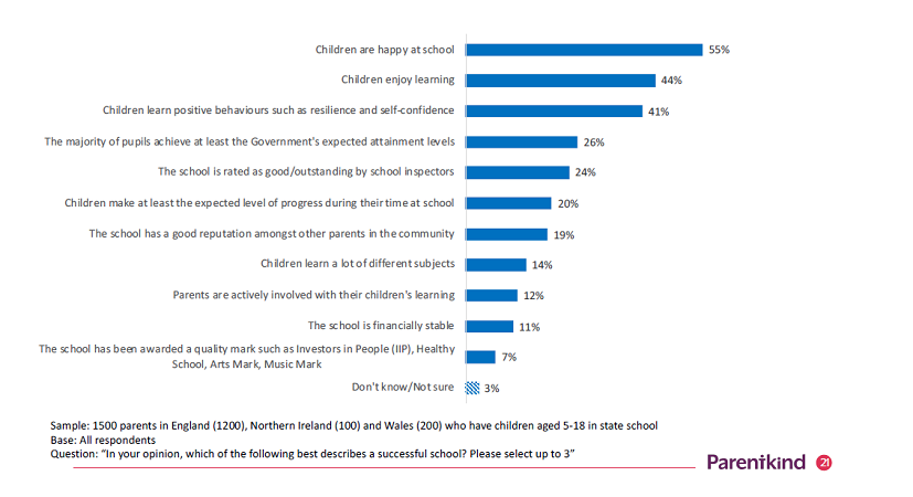 Parentkind chart showing what makes a successful school