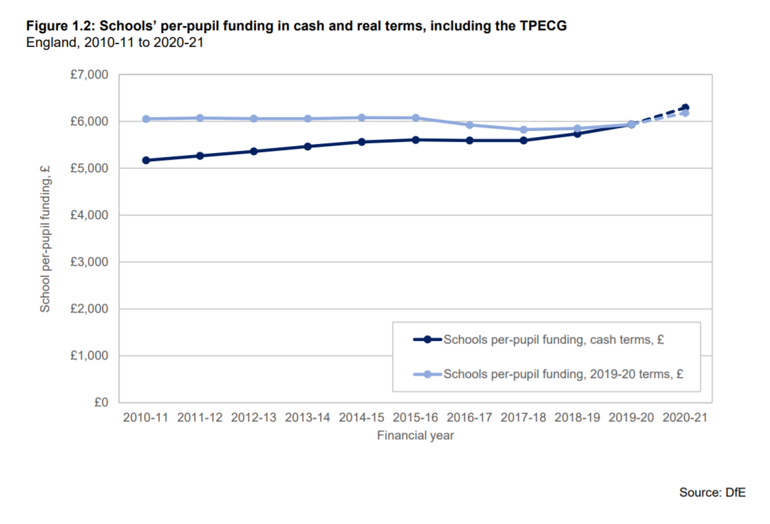 Schools' per-pupil funding in cash and real terms