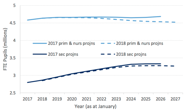 How this year's predictions differ from last year's. Source: DfE