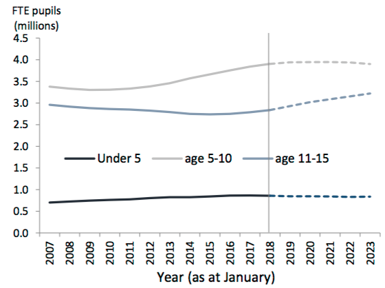 Projections for pupil numbers in the future. Source: DfE