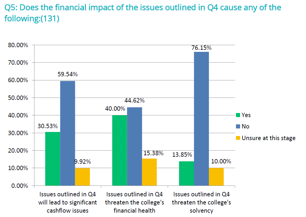 A significant proportion of colleges fears their solvency could be at risk