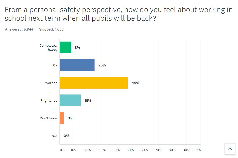 survey graph 4